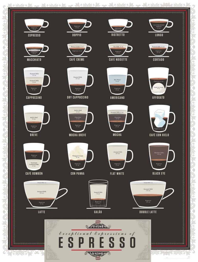 Different Types Of Espresso