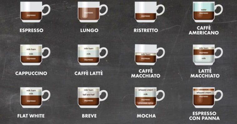 Espresso Drink Guide